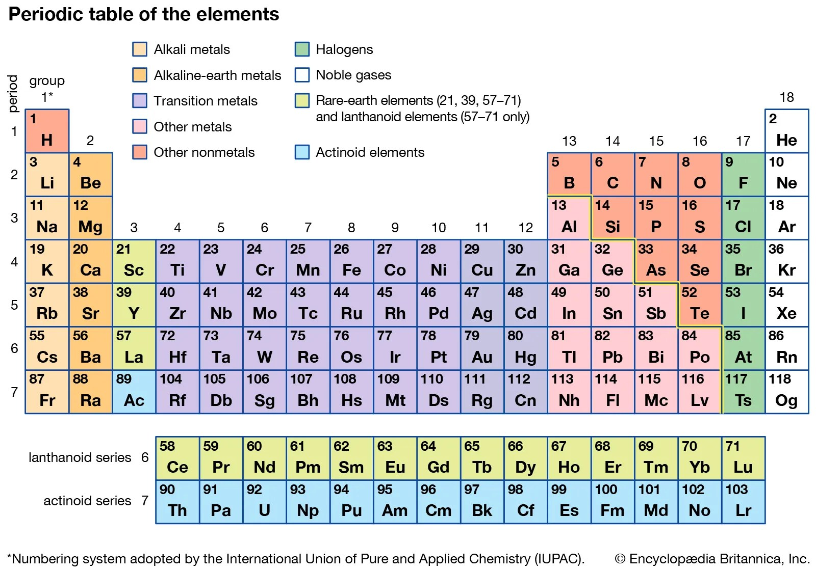 Alkaline Earth Metal