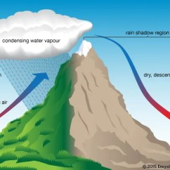 3 Types Of Rainfall Diagrams Mono Pump Wiring Diagram Orographic Precipitation | Meteorology Britannica.com