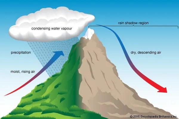 3 types of rainfall diagrams bridge rectifier diagram orographic precipitation | meteorology britannica.com