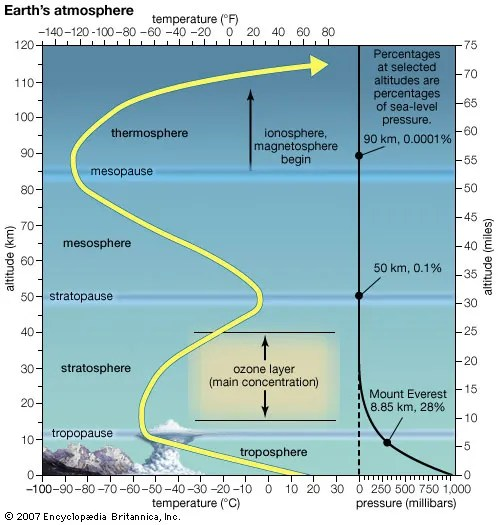 parts of a comet diagram leviton wiring diagrams switches ozone layer | description, importance, & facts britannica.com