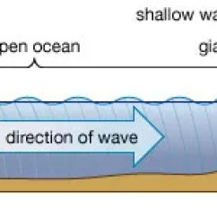 Tsunami Diagram With Labels Fujitsu Ten Audio Wiring Earthquake Tsunamis Students Britannica Kids Homework Help E Mail