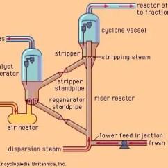 Propylene Pressure Temperature Diagram To Boss Plow Wiring Harness Cracking | Chemical Process Britannica.com