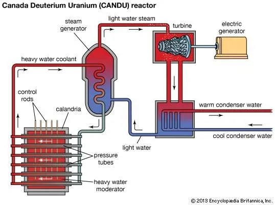 Nuclear Reactor - Liquid-metal Reactors