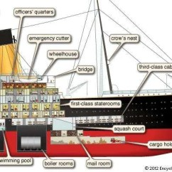 Diagram Of The Titanic Cargo Family Tree Template Sinking Titanic: 100th Anniversary   Britannica.com