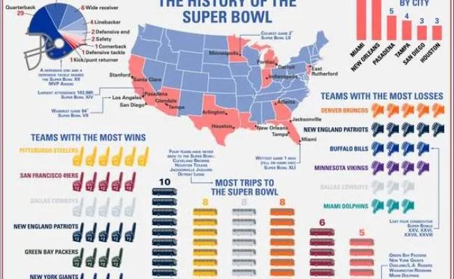 Super Bowl History Results Britannica