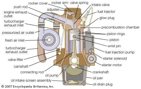diesel engine starter diagram baldor motor wiring 3 phase definition development types facts britannica com