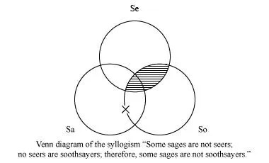 what is the definition of venn diagram wiring 4 pin relay logic and mathematics britannica com syllogism some sages are not seers no soothsayers