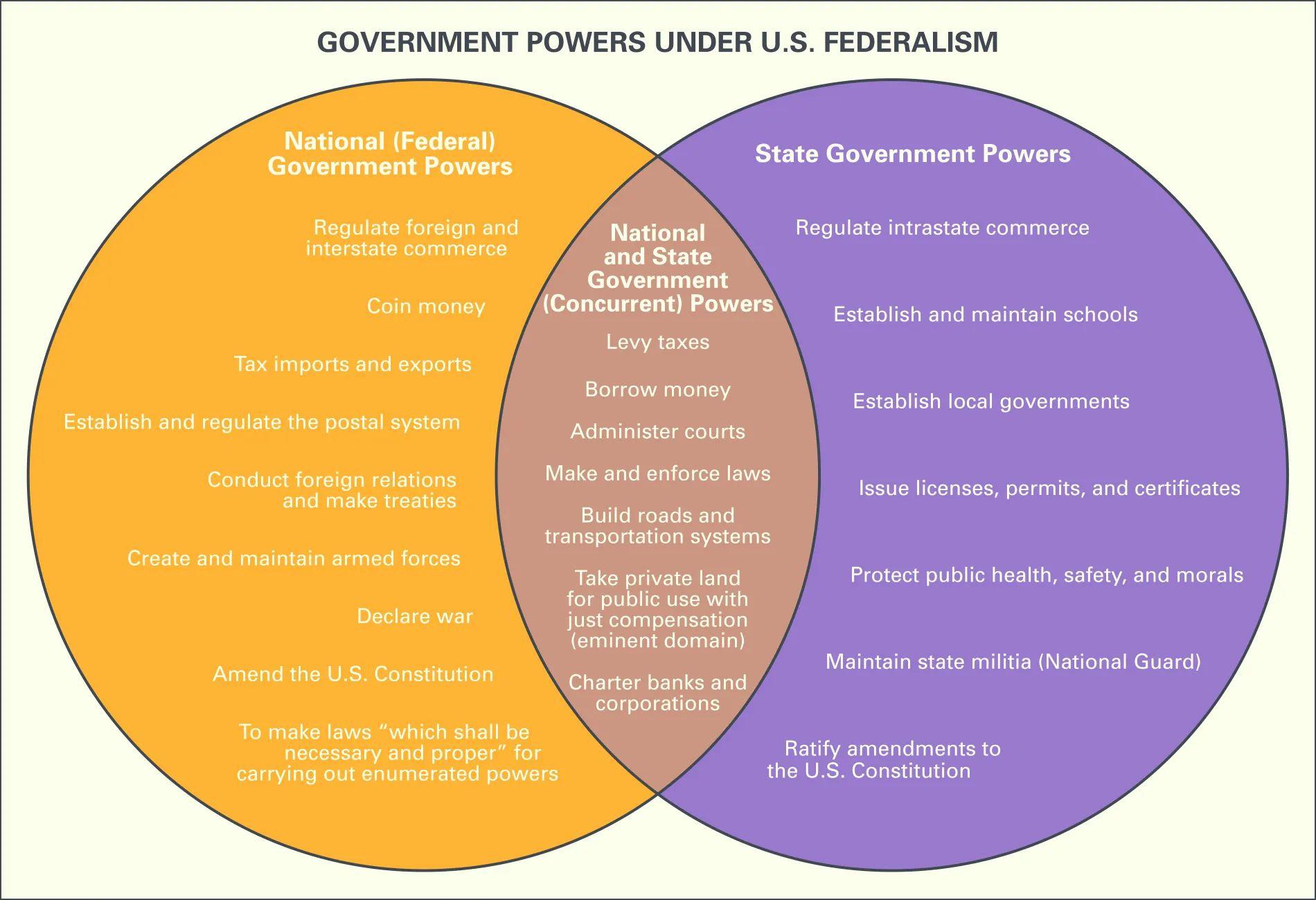 venn diagram of government powers
