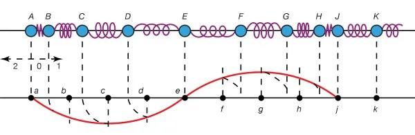 mechanical wave diagram 2003 kia spectra stereo wiring longitudinal physics britannica com