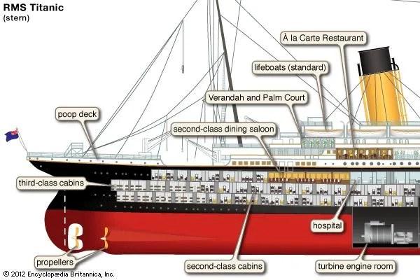 the titanic parts diagram 2006 pontiac vibe stereo wiring sinking of titanic: 100th anniversary | britannica.com