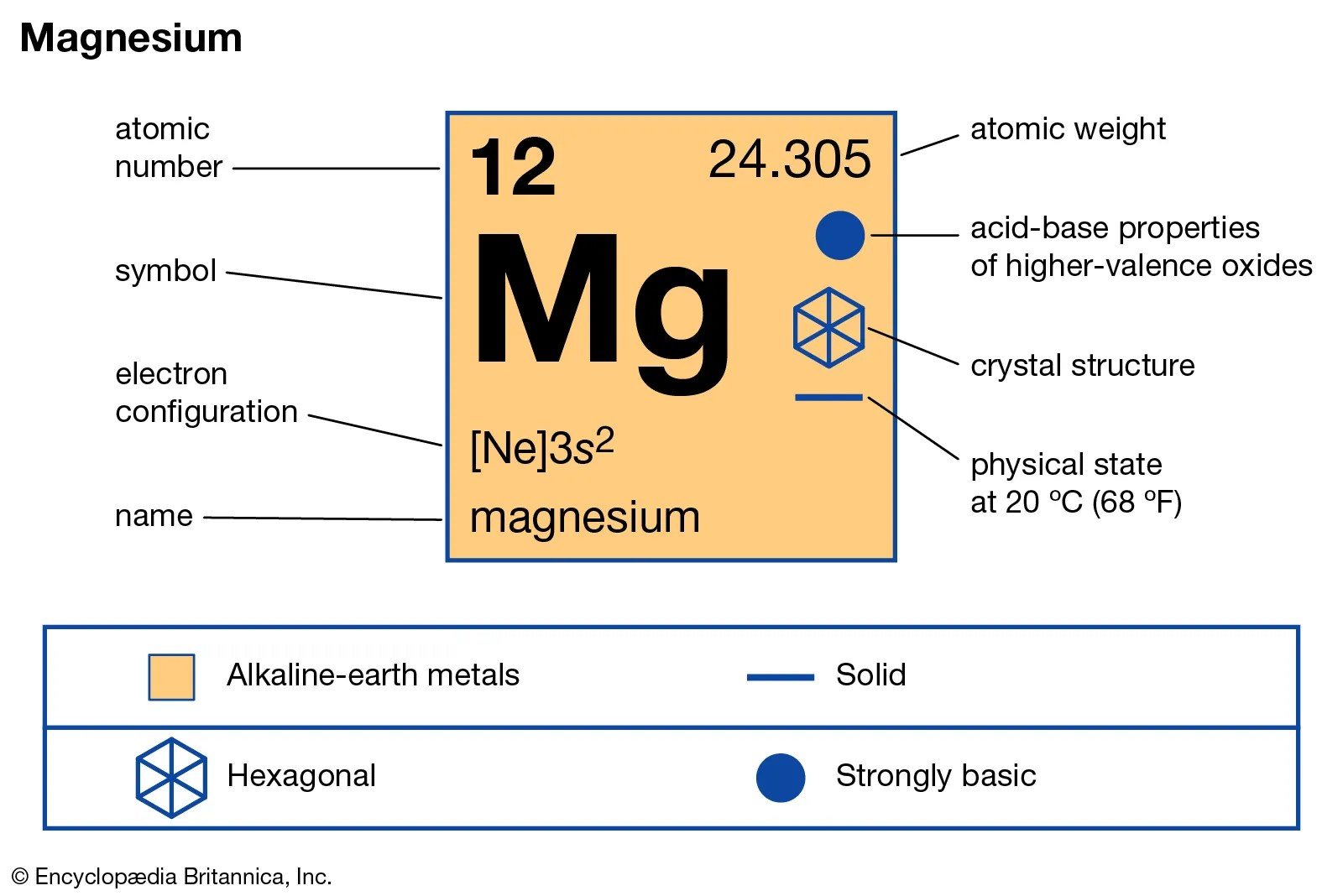 Chemical Equation For Synthesis Of Magnesium Oxide From