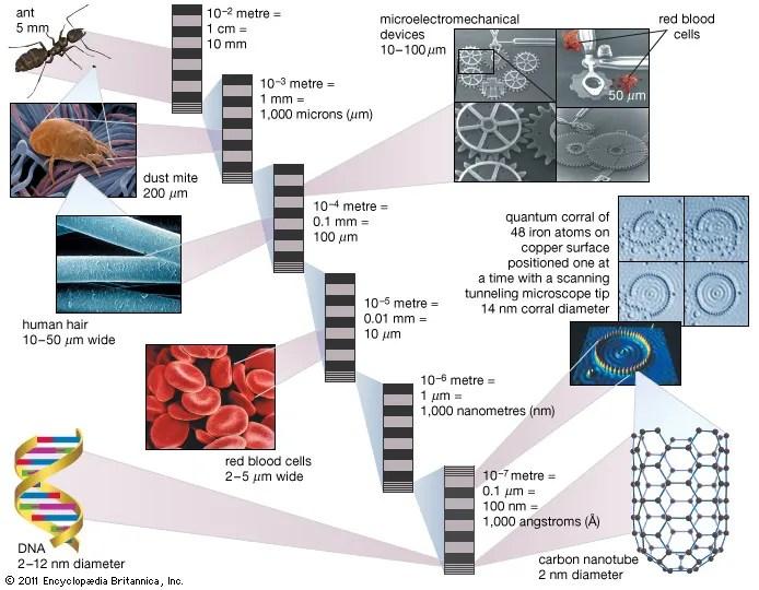 Nanotechnology Britannica Com