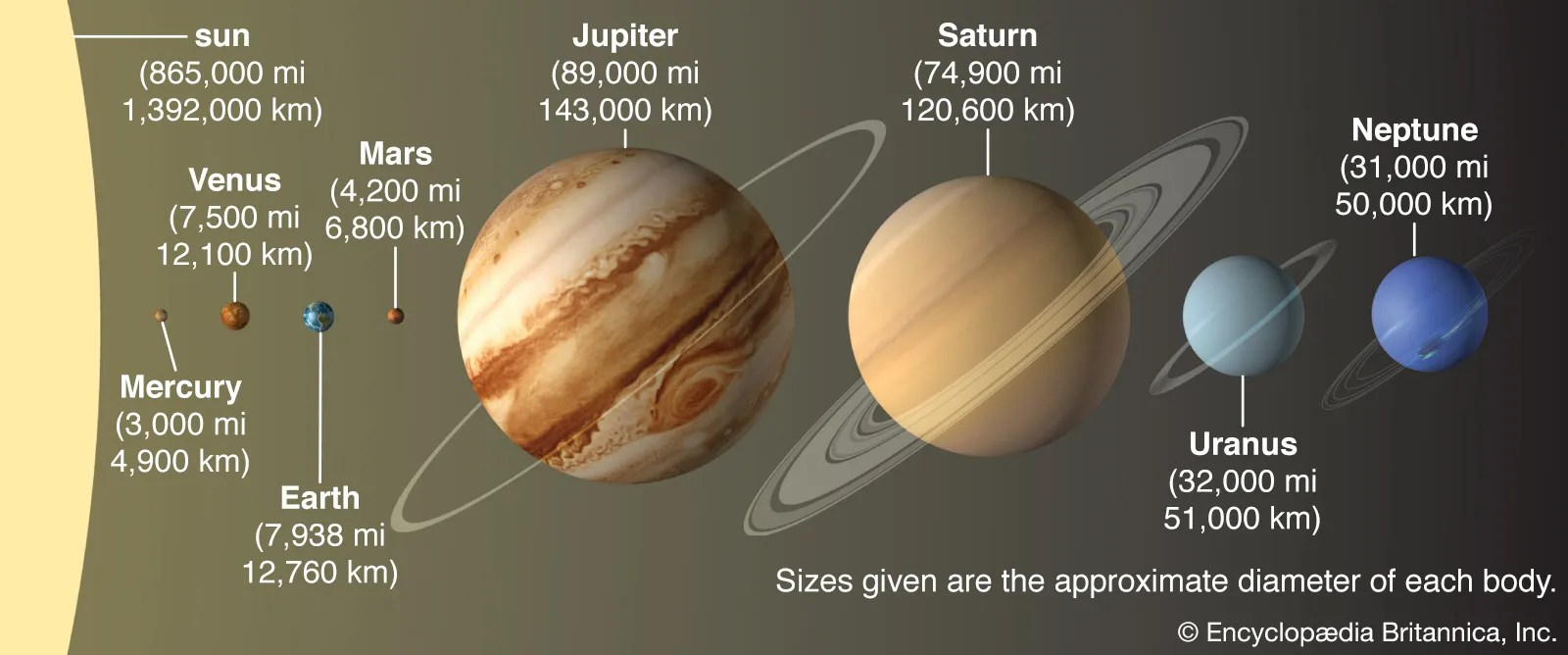 solar system definition planets
