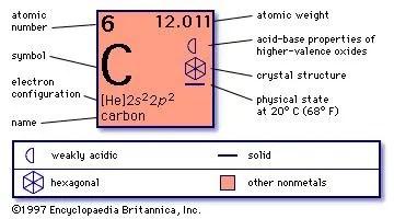 bohr diagram of iron 2004 honda crv fuse box carbon - structure allotropes | britannica.com