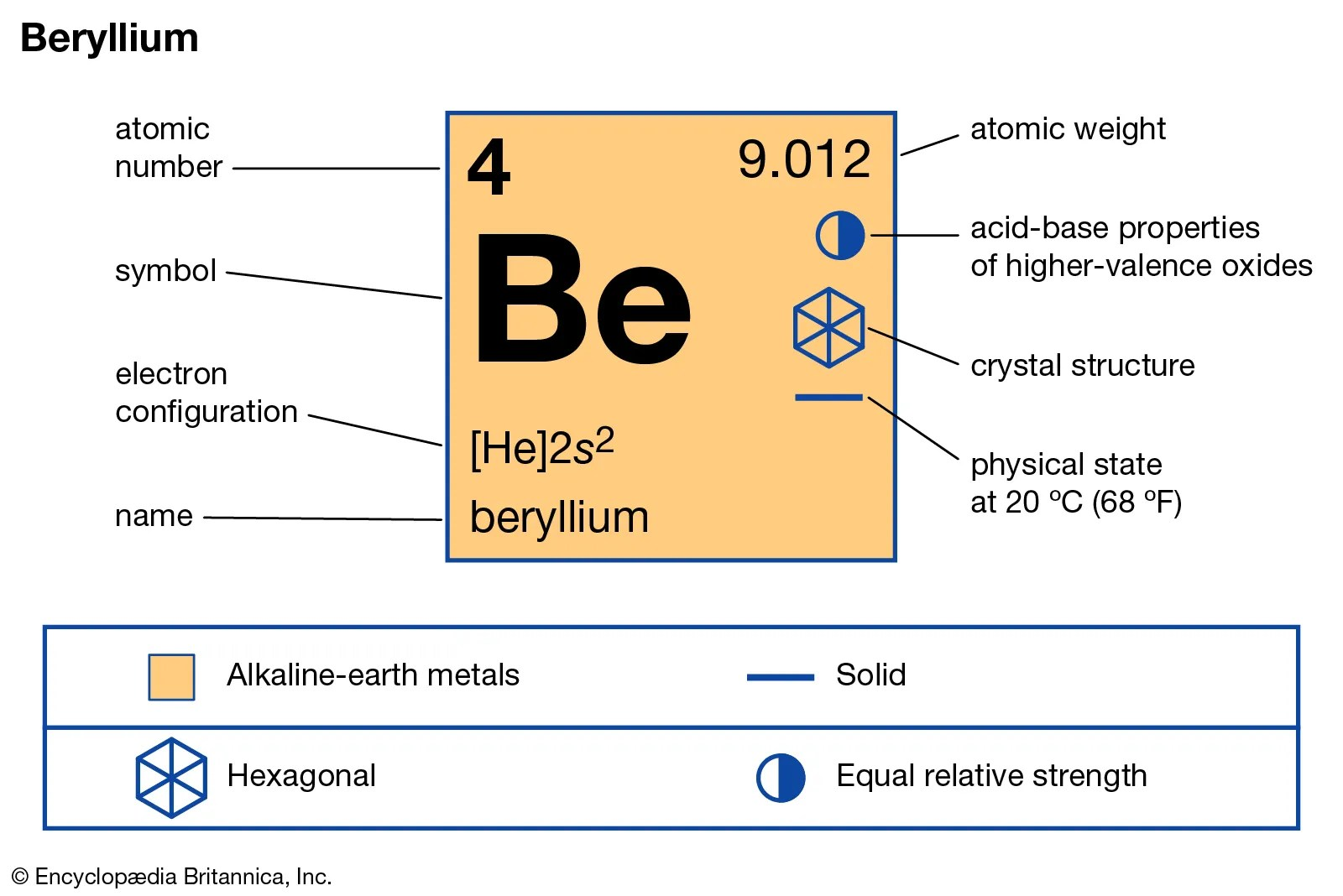 Beryllium Chemical Element