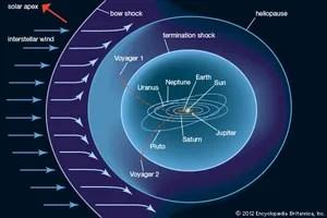 s sun layers diagram energy level of co heliosphere   astronomy britannica.com
