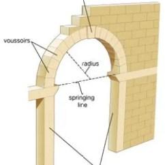 Keystone Arch Diagram Boat Wiring Diagrams Manuals Architecture Britannica Com