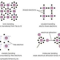 Nuclear Energy Diagram And Explanation 2001 Ford Windstar Serpentine Belt Chemical Bonding | Definition Examples Britannica.com