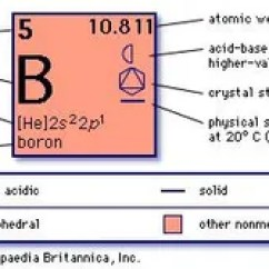 Energy Level Diagram For Boron Emg Pj Wiring Properties Uses Facts Britannica Com Chemical Of Part Periodic Table The Elements Imagemap