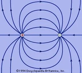 what do the lines represent in an electric field diagram simple cycle power plant definition units facts britannica com near equal but opposite charges