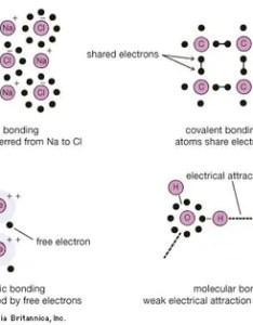 Chemical bonding ionization energy also chemistry britannica rh