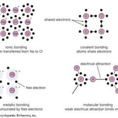 Ionic Bonding Lewis Dot Diagram 1984 Toyota Pickup Radio Wiring Gilbert N American Chemist Britannica Com Crystal Chemical