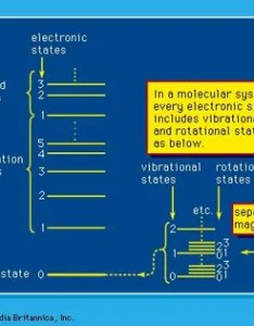 Figure energy states in molecular systems see text radiation ionization phenomena also chemistry and physics britannica rh