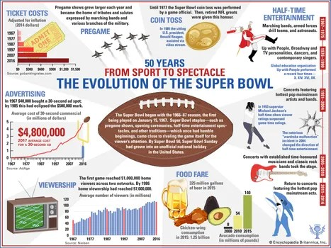 super bowl history results
