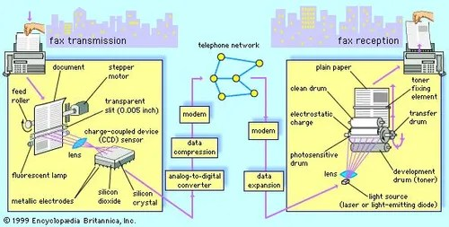 telephone network diagram trailer wire 7 pin public switched britannica com digital fax transmission and reception using a scanner printer connected by modem to the