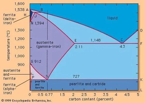 explain iron carbon equilibrium diagram double pole light switch wiring for steel metallurgy britannica com