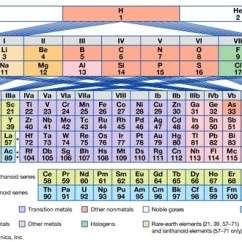 Diagram Of Modern Periodic Table Clam Labeled The Elements Definition Groups Britannica Com Figure 3 Long Period Form System