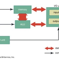 2 Way Intermediate Lighting Circuit Wiring Diagram Of Comedone Computer Science Basic Components Britannica Com