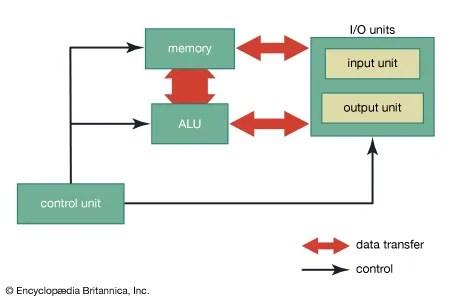 2 way intermediate lighting circuit wiring diagram code alarm ca5051 computer science basic components britannica com