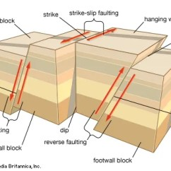 Fault Block Diagram True T49f Wiring Earthquake Definition Causes Effects Facts Britannica Com Types Of Faulting In Tectonic Earthquakesin Normal And Reverse Rock Masses Slip Vertically Past