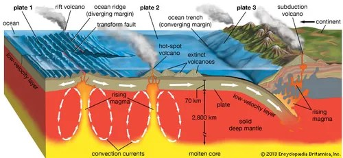 inside volcano diagram vent halogen work light wiring definition types facts britannica com volcanic activity and the earth s tectonic platesstratovolcanoes tend to form at subduction zones or convergent