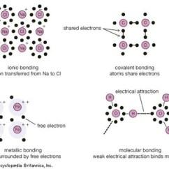 Borax Crystal Diagram 2004 Saturn Ion Ignition Wiring Types Of Bonds Britannica Com Bonding