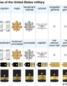 Military rank insignias also lieutenant britannica rh
