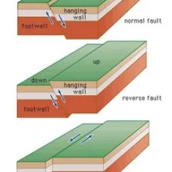 Strike Slip Fault Block Diagram Wiring Of Ceiling Fan With Regulator Geology Britannica Com Figure 21 Three Basic Types Top Normal Middle