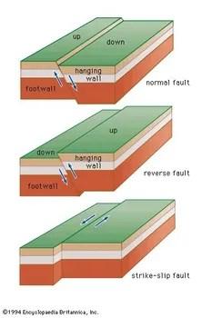 strike slip fault block diagram 8n ford wiring geology britannica com figure 21 three basic types top normal middle