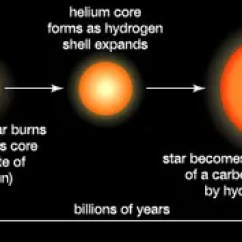 Diagram Of A Low Mass Star Life Cycle Price Pfister Marielle Parts Formation And Evolution Britannica Com Sun Like