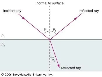 reflection ray diagram ks3 fleetwood motorhome light and refraction britannica com the law of or snell s predicts angle at which a