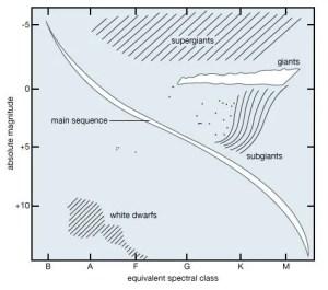 Hertzsprung–Russell diagram | astronomy | Britannica