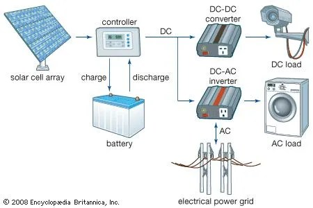 A grid-connected solar cell system.