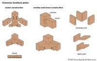 Joint   carpentry   Britannica.com