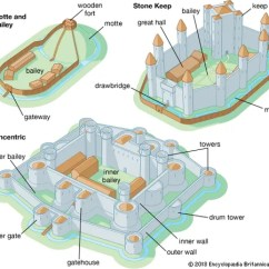 Motte And Bailey Castle Labeled Diagram Guitar Pickup Wiring Diagrams Seymour Duncan P Rails 2 Vol Keep | Facts, Definition, & Examples Britannica.com
