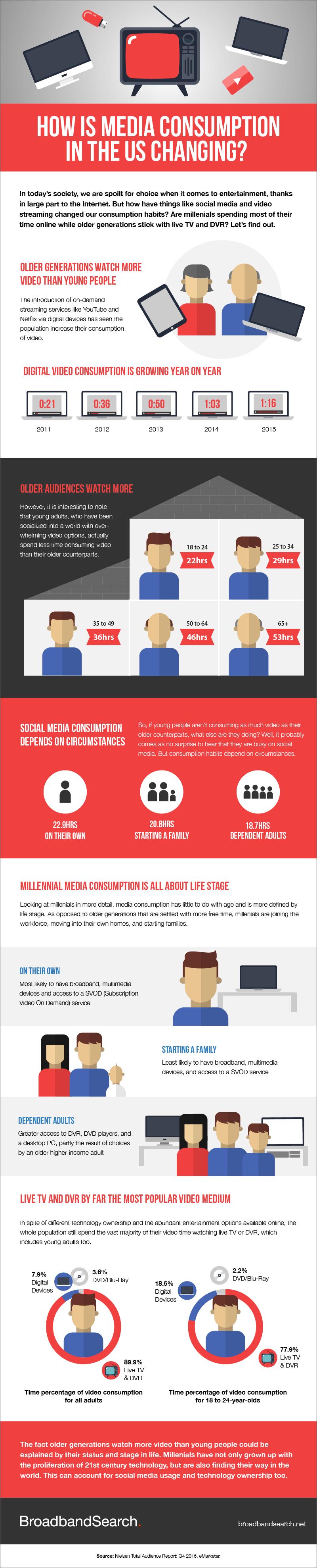 Media consumption habits infographic