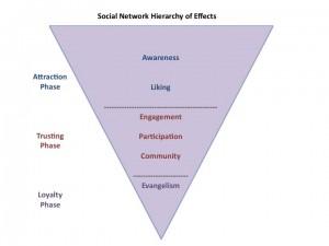 ROI: Return on Investment in Social Media Marketing