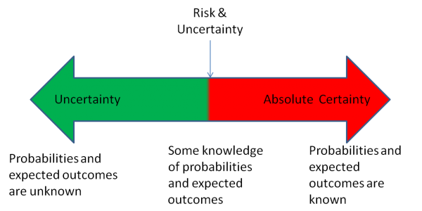 Decision Making Under Uncertainty Key To Successful