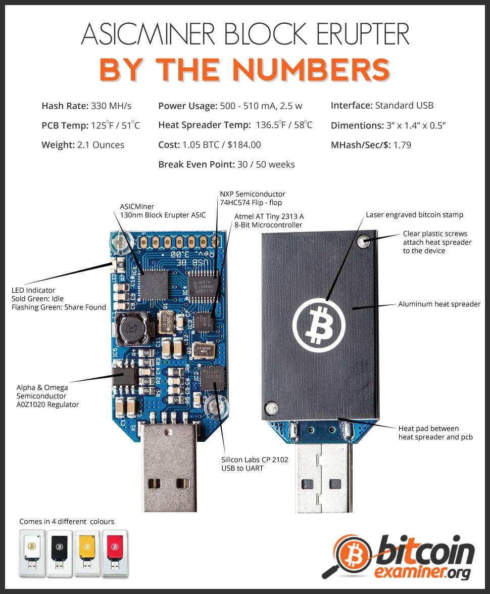 Mining hardware comparison - Bitcoin Wiki