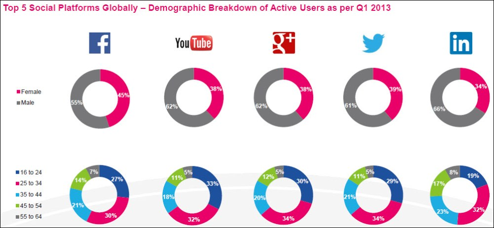 5 Insights Into The Latest Social Media Facts, Figures and Statistics (3/6)